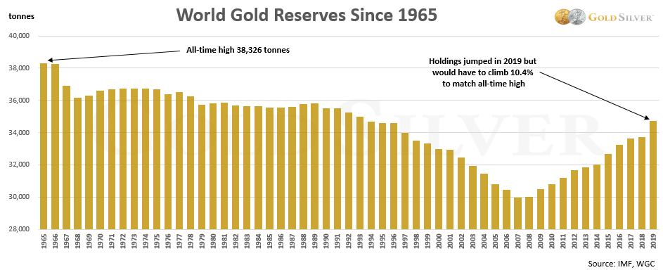 graph gold reserves